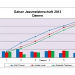 resultate-damen-2013