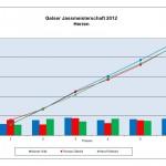 resultate-herren-2012