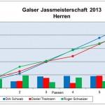 resultate-herren-2013
