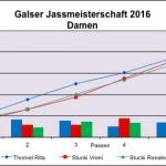 Resultate Damen 2016