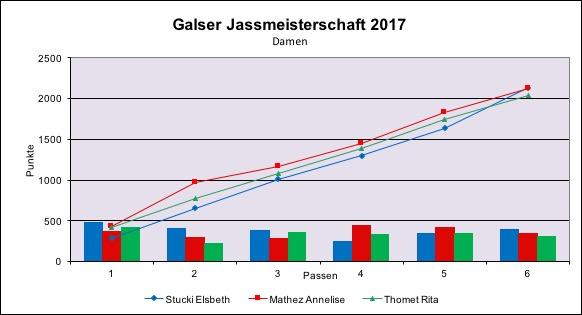 damen-2017